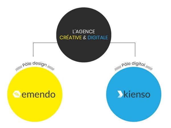 Agence <br>créative & digitale, agence de communication Essonne