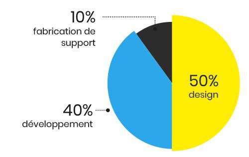 agence de communication • graphique 1